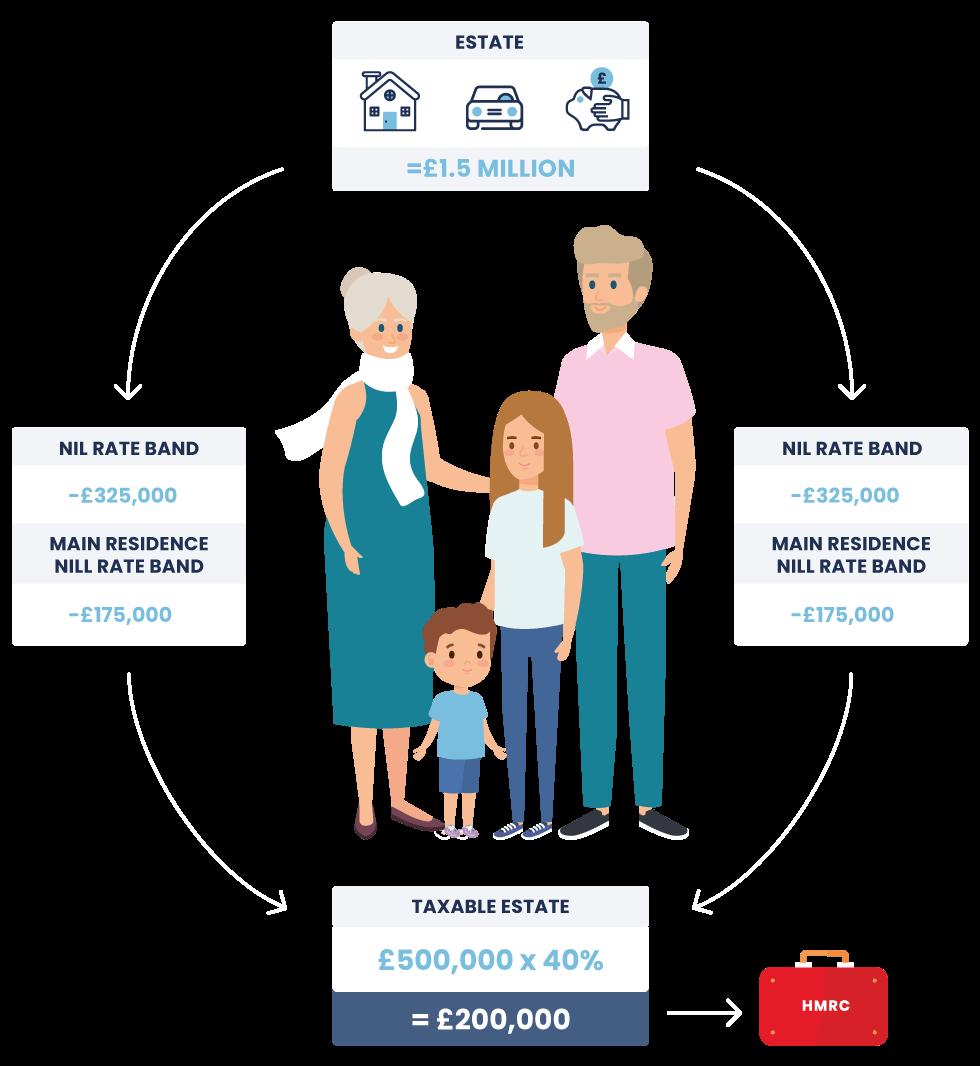 Inheritance tax diagram